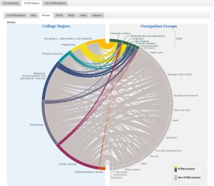 Where do college graduates work? Visualization based on 2012 Census data.
